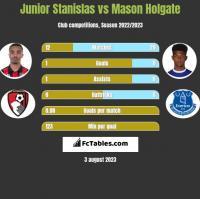 Junior Stanislas vs Mason Holgate h2h player stats