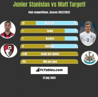 Junior Stanislas vs Matt Targett h2h player stats
