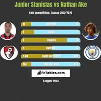 Junior Stanislas vs Nathan Ake h2h player stats