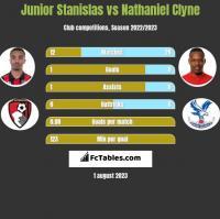 Junior Stanislas vs Nathaniel Clyne h2h player stats