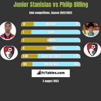 Junior Stanislas vs Philip Billing h2h player stats