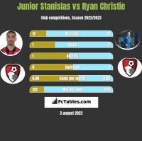 Junior Stanislas vs Ryan Christie h2h player stats