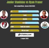 Junior Stanislas vs Ryan Fraser h2h player stats