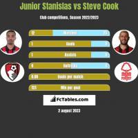Junior Stanislas vs Steve Cook h2h player stats