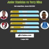 Junior Stanislas vs Yerry Mina h2h player stats