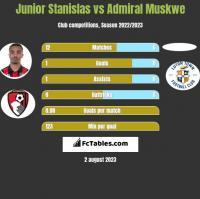 Junior Stanislas vs Admiral Muskwe h2h player stats