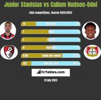 Junior Stanislas vs Callum Hudson-Odoi h2h player stats