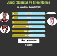 Junior Stanislas vs Angel Gomes h2h player stats