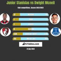 Junior Stanislas vs Dwight Mcneil h2h player stats