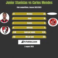 Junior Stanislas vs Carlos Mendes h2h player stats