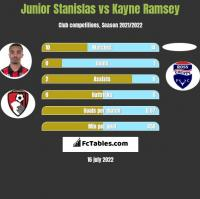 Junior Stanislas vs Kayne Ramsey h2h player stats