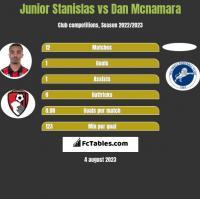 Junior Stanislas vs Dan Mcnamara h2h player stats