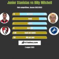 Junior Stanislas vs Billy Mitchell h2h player stats
