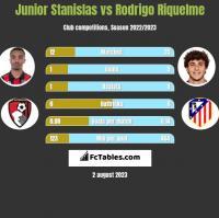 Junior Stanislas vs Rodrigo Riquelme h2h player stats
