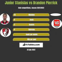 Junior Stanislas vs Brandon Pierrick h2h player stats