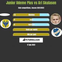 Junior Udeme Pius vs Ari Skulason h2h player stats