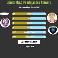 Junior Urso vs Alejandro Romero h2h player stats
