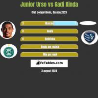 Junior Urso vs Gadi Kinda h2h player stats