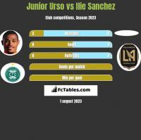 Junior Urso vs Ilie Sanchez h2h player stats