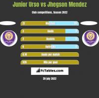 Junior Urso vs Jhegson Mendez h2h player stats