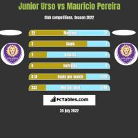 Junior Urso vs Mauricio Pereira h2h player stats