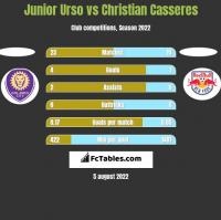 Junior Urso vs Christian Casseres h2h player stats