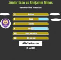 Junior Urso vs Benjamin Mines h2h player stats
