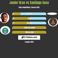 Junior Urso vs Santiago Sosa h2h player stats