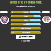 Junior Urso vs Caden Clark h2h player stats