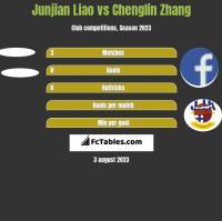 Junjian Liao vs Chenglin Zhang h2h player stats