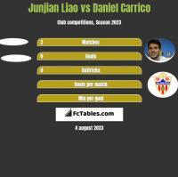 Junjian Liao vs Daniel Carrico h2h player stats