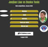 Junjian Liao vs Dusko Tosic h2h player stats