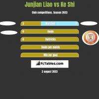 Junjian Liao vs Ke Shi h2h player stats