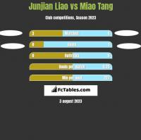 Junjian Liao vs Miao Tang h2h player stats