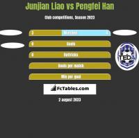 Junjian Liao vs Pengfei Han h2h player stats
