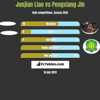 Junjian Liao vs Pengxiang Jin h2h player stats