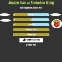 Junjian Liao vs Shenchao Wang h2h player stats