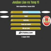 Junjian Liao vs Teng Yi h2h player stats