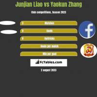 Junjian Liao vs Yaokun Zhang h2h player stats