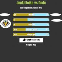 Junki Koike vs Dudu h2h player stats