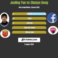 Junling Yan vs Chunyu Dong h2h player stats