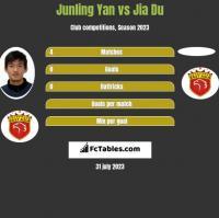 Junling Yan vs Jia Du h2h player stats