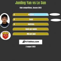 Junling Yan vs Le Sun h2h player stats