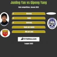 Junling Yan vs Qipeng Yang h2h player stats