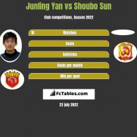 Junling Yan vs Shoubo Sun h2h player stats