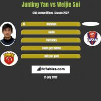 Junling Yan vs Weijie Sui h2h player stats