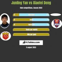 Junling Yan vs Xiaofei Deng h2h player stats