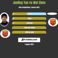 Junling Yan vs Wei Chen h2h player stats