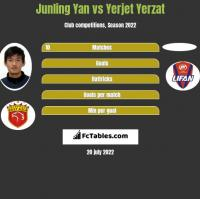 Junling Yan vs Yerjet Yerzat h2h player stats