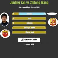 Junling Yan vs Zhifeng Wang h2h player stats